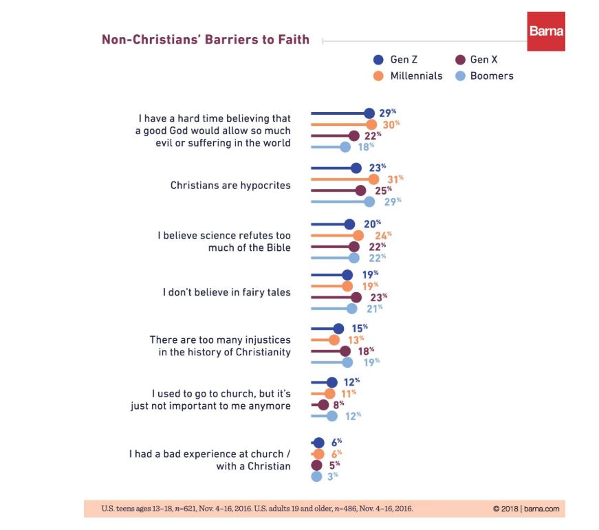 Non-Christians' Barriers to Faith ©Barna.com